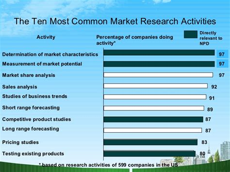 Mba Market Research by Market Research Ppt Mba Bec Doms