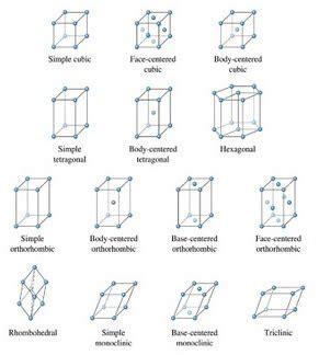 arsip teknik pertambangan macam macam sistem kristal
