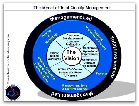 Total Quality Management Project For Mba Pdf by What Is Total Quality Management