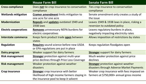 difference between house and senate cramer farm bill waits while senate takes recess congressman kevin cramer
