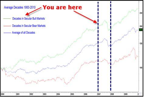 decennial pattern stock market jay on the markets