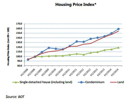 house price index home prices to rise 10 tris property ddproperty com