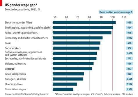 Mba Gender Statistics by America S Gender Wage Gap Focus
