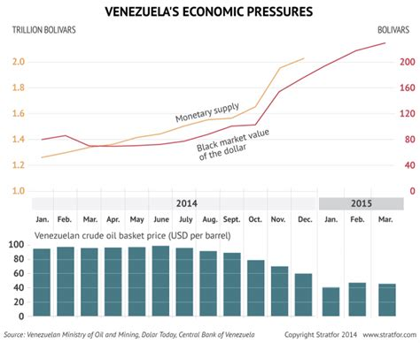 oil prices new low low oil prices are crashing venezuela s economy stratfor