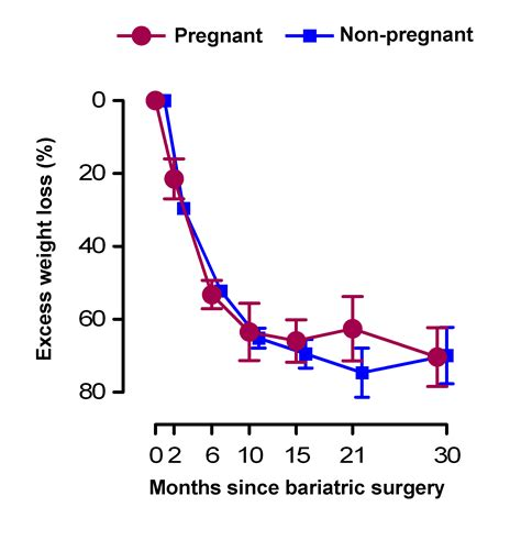 Bariatric Surgery Research Paper by Re How Should Be Advised On Weight Management In Pregnancy The Bmj