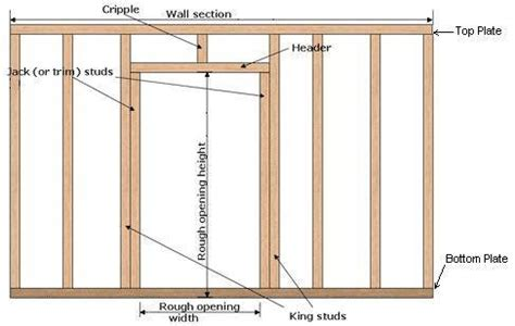 How To Frame An Exterior Door Major Construction Design Flaws In All Homes Discovered That Risks Occupants Safety