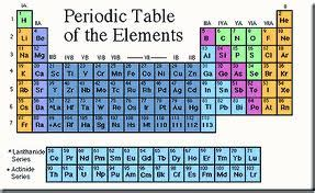 Periodic Table Information by How To Teach Global Learners