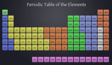 V Periodic Table by Periodic Table Of The Html 5 Elements