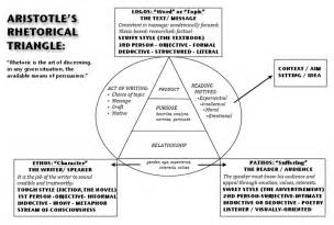 Soapstone Writing Aristotle 39 S Rhetorical Triangle Quotes