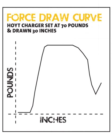 hoyt charger modules bow report hoyt charger fishing and shooting