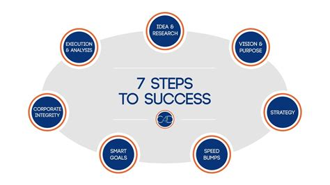 7 Steps To by Steps To Success Www Imgkid The Image Kid Has It