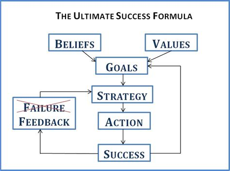Success Formula anthony robbins stanley s
