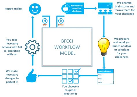 workflow model our workflow model for your challenges bfcci