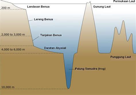 macam macam bentuk muka bentuk bentuk muka bumi di dasar laut web portal