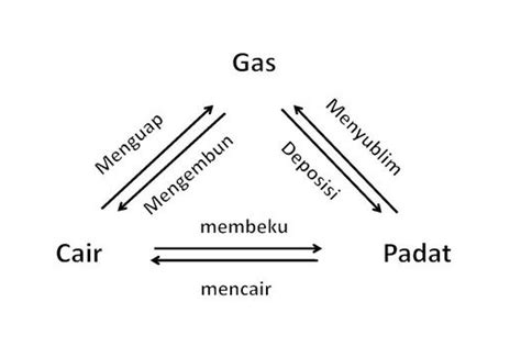 pengertian layout secara umum pengertian zat beserta jenis dan sifatnya lengkap