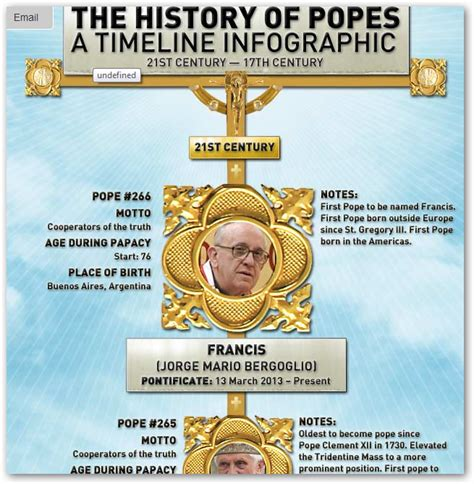 the popes a history a tech pope tweets here s why the net went wild