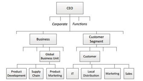 desain dan struktur organisasi dalam manajemen manajemen dan bisnis desain organisasi