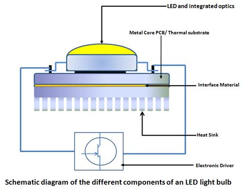 What Is An Led Some Basic Information Myledlightingguide Led Light Bulb Parts