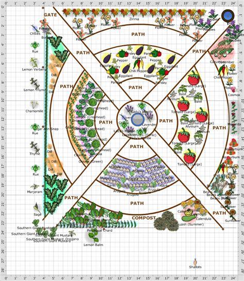 Potager Garden Layout Plans Garden Plan Potager