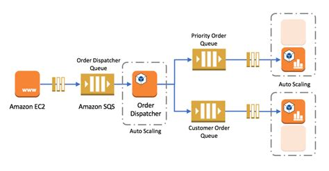 amazon queue building loosely coupled scalable c applications with