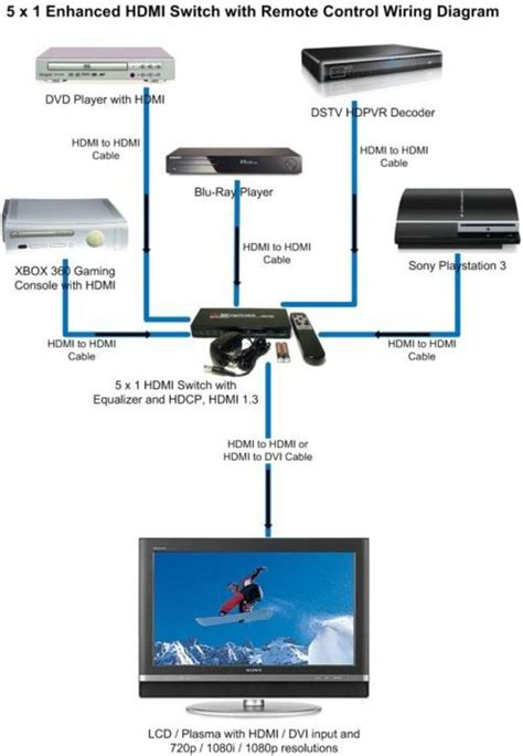 home theater wiring diagram hdmi wiring diagram manual