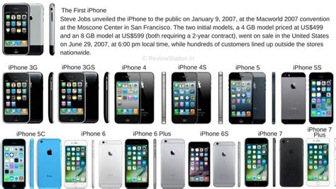 10 years of the iphone history