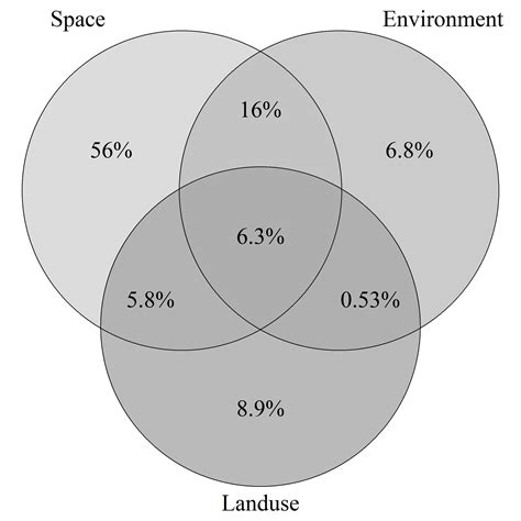 how to venn diagram r how to display both and percent in venn diagram stack overflow