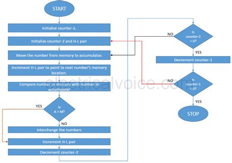 flowchart of sort in c flowchart for ascending order create a flowchart