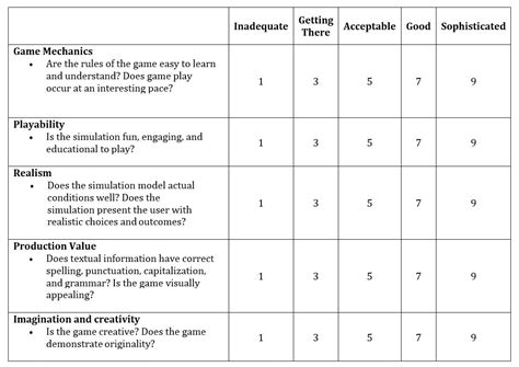 game design rubric rubrics for essay type questions certificate of