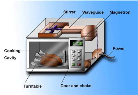 Metaal In Magnetron by Why You Generally Shouldn T Put Metals In The Microwave