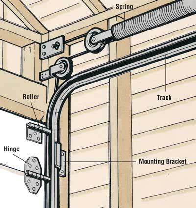 How To Install Overhead Garage Door How To Repair A Garage Door Tips And Guidelines Howstuffworks