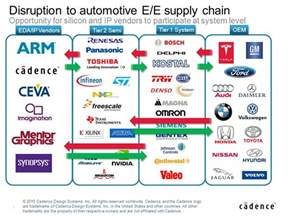 Connected Automotive Infotainment Tier One Suppliers Building Silicon Ip And Sub Systems For Automotive