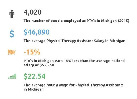 therapy in michigan physical therapy assistant schools michigan pta salary michigan