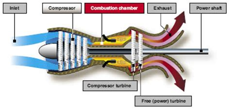 layout engine nedir types of turbine engines