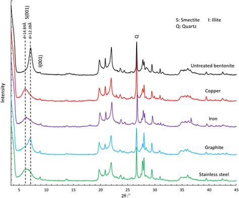 xrd pattern of bentonite effects of electro osmosis on the physical and chemical