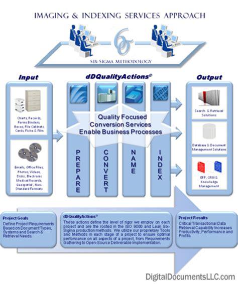 digital document document storage digital document storage