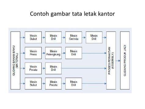 contoh layout fasilitas gambar kelompok 2 fasilitas kantor bagian tertentu 26