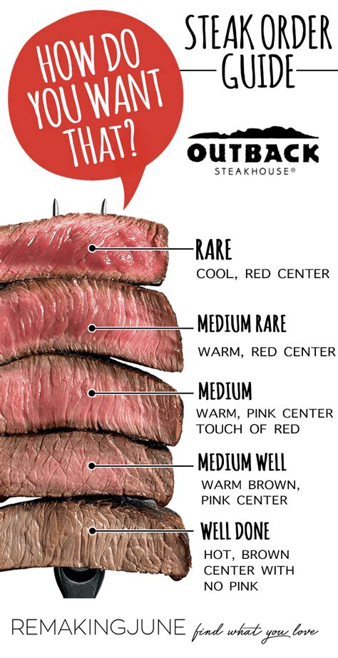 What Would You Do With This Steak by Raise The Steaks Outback Steakhouse Remakingjune