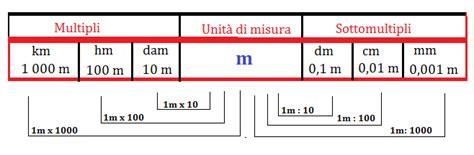 ufficio internazionale dei pesi e delle misure la lunghezza