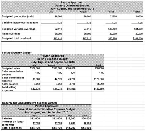 sle budget report budget variance report sle 28 images what are the