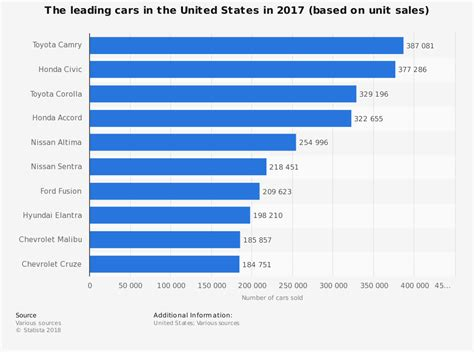 Best Selling Cars 2017 Usa by Top 10 Best Selling Cars Of 2017 Buying Salvage Cars