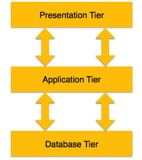 Mba From Middle Tier Vs Top Tier by Dbms Architecture
