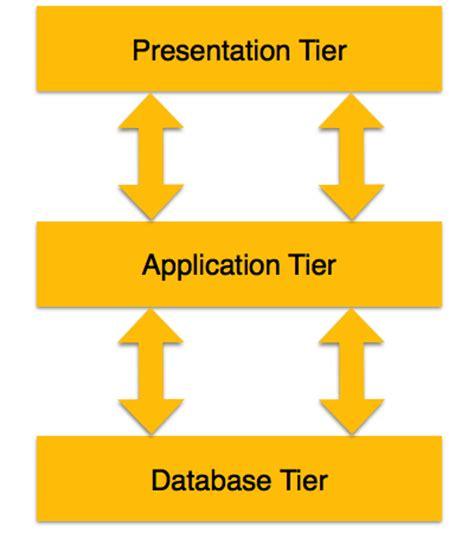 tutorialspoint dbms pdf dbms architecture