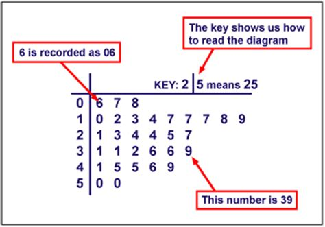 how to make a stem and leaf diagram ks3 bitesize maths collecting and recording data