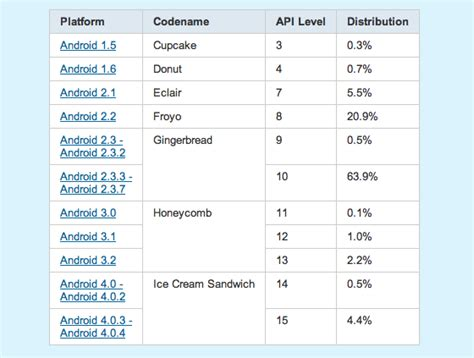 android layout weight in percentage android version breakdown shows big gains for ice cream