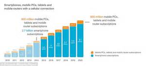 how many cell phones are in the world 90 of children six years will mobiles by 2020 daily mail