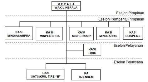 membuat agenda kegiatan organisasi adalah tugas seorang ajendam v brawijaya gambaran umum ajendam v brawijaya