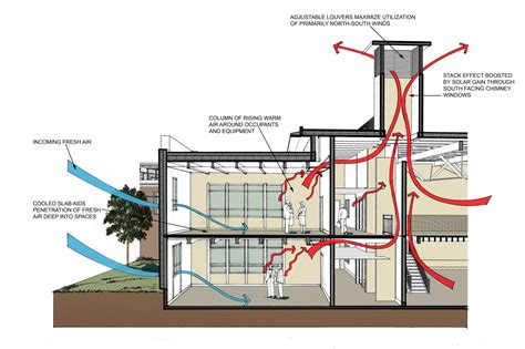 Ac Section by Gallery Of Okanagan College Centre Of Excellence In Sustainable Building Technologies And