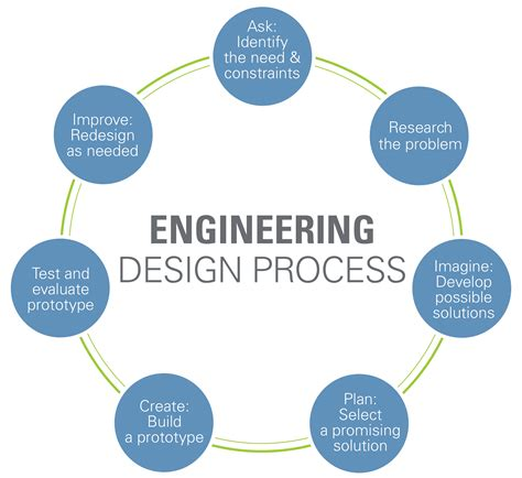 design brief steps engineering design process www teachengineering org