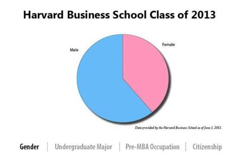 Percent Of With An Mba by Record Percentage Of To Enter Harvard Business